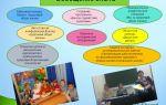 Конспект внеклассного мероприятия на тему: зож в начальной школе